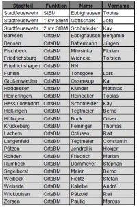 Liste OrtsBM_Feuerwehr